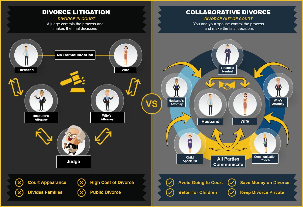 Collaborative-Divorce-vs-Traditional-Divorce-Litigation-Comparison